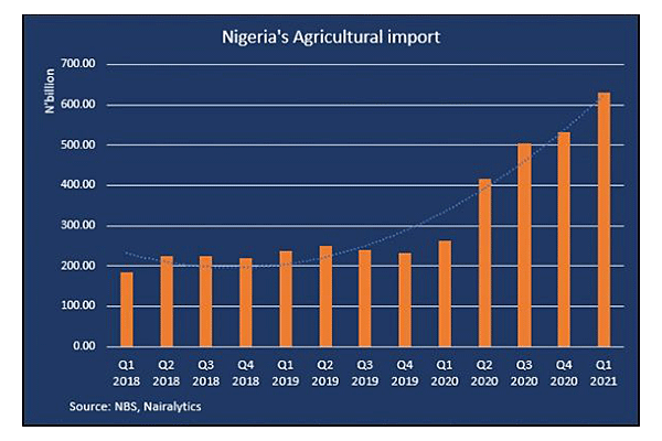 Imports Of Agric Products Reached N1.3 Trillion In Six Months